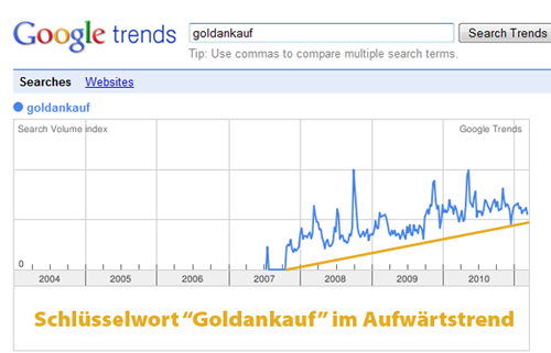 goldankauf-trend-google